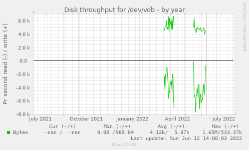 Disk throughput for /dev/vdb