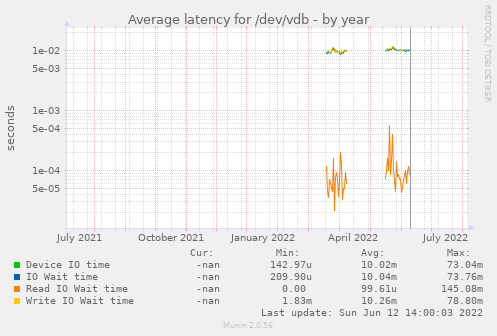 Average latency for /dev/vdb
