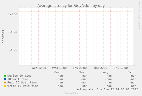 Average latency for /dev/vdc
