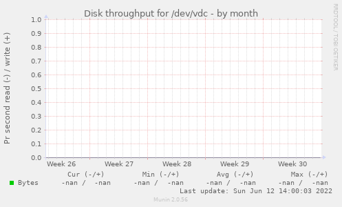 Disk throughput for /dev/vdc