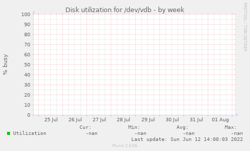 Disk utilization for /dev/vdb