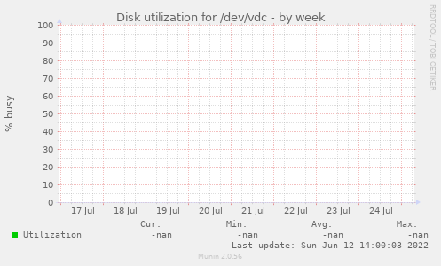 Disk utilization for /dev/vdc