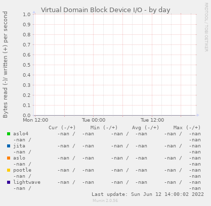 Virtual Domain Block Device I/O