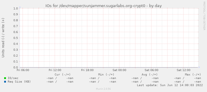 IOs for /dev/mapper/sunjammer.sugarlabs.org-crypt0