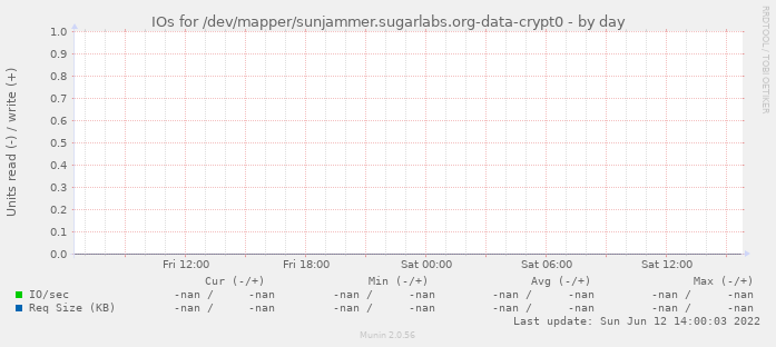 IOs for /dev/mapper/sunjammer.sugarlabs.org-data-crypt0