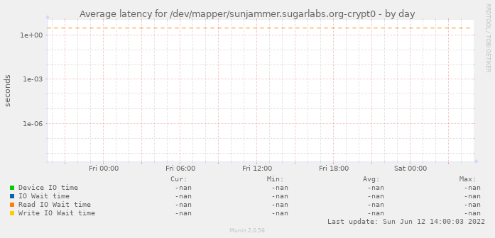 Average latency for /dev/mapper/sunjammer.sugarlabs.org-crypt0