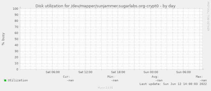 Disk utilization for /dev/mapper/sunjammer.sugarlabs.org-crypt0