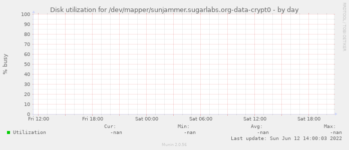 Disk utilization for /dev/mapper/sunjammer.sugarlabs.org-data-crypt0