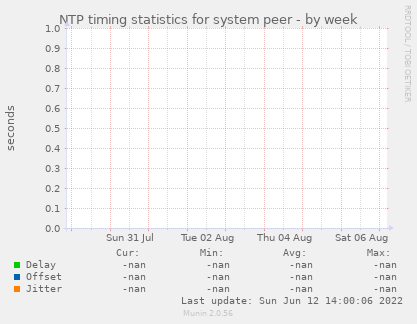 NTP timing statistics for system peer