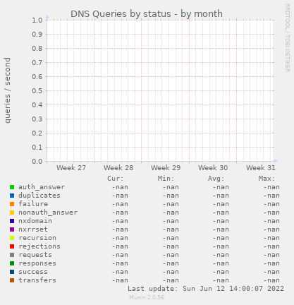 DNS Queries by status