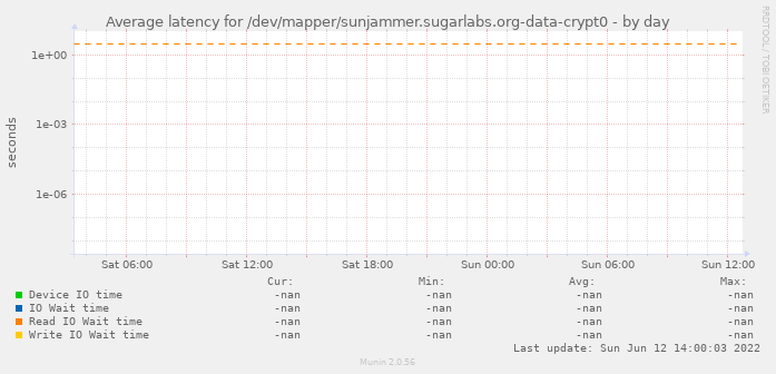 Average latency for /dev/mapper/sunjammer.sugarlabs.org-data-crypt0