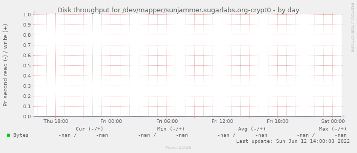 Disk throughput for /dev/mapper/sunjammer.sugarlabs.org-crypt0