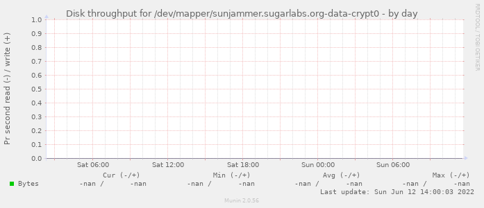 Disk throughput for /dev/mapper/sunjammer.sugarlabs.org-data-crypt0
